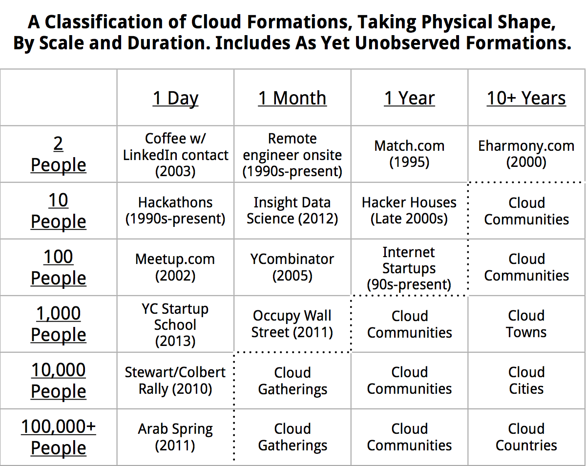 Software is Reorganizing the World - Cloud Formations Taking Physical Shape